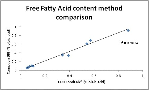 free-fatt-acids-method-comparison